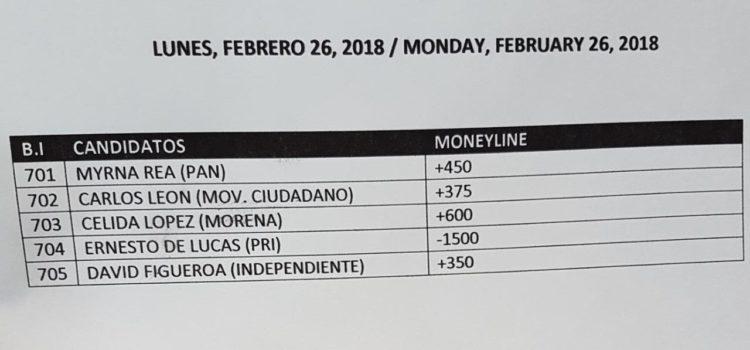 """Casa de Apuestas poner al """"Pato"""" de Lucas como súper favorito por la Alcaldía de Hermosillo"""