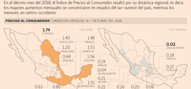 Estados del sur-sureste, con el mayor nivel inflacionario