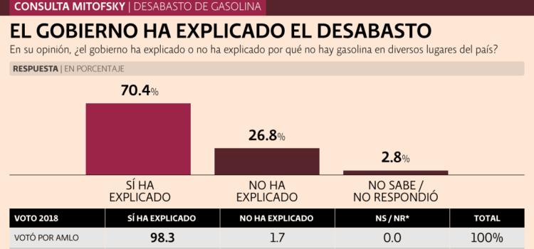 56.7% cree que estrategia contra robo de gasolina es correcta: Consulta Mitofsky