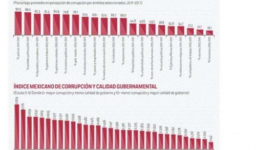 Según INEGI ¿Cuáles son los estados más corruptos de México?