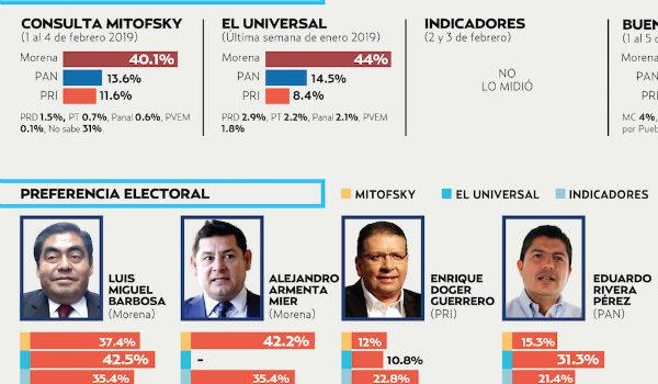 Encuestas dan a Morena hasta 50%