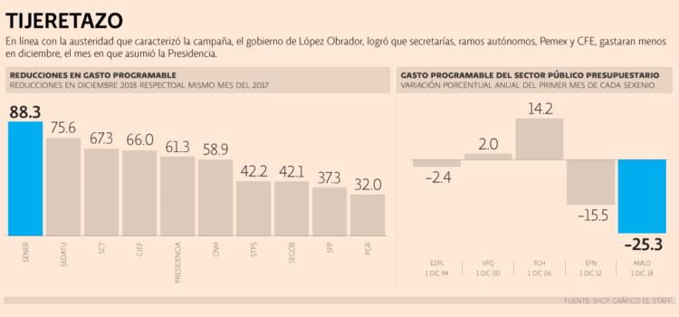 En el primer mes de AMLO hubo ajustes por más de 100,000 millones de pesos