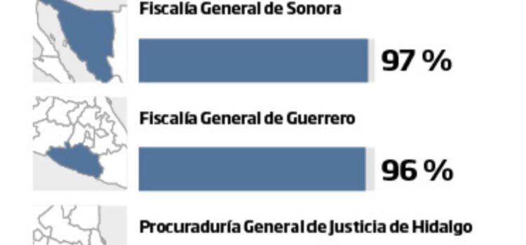 La Fiscalía de Sonora es la mejor evaluada en el combate a feminicidio: CNDH