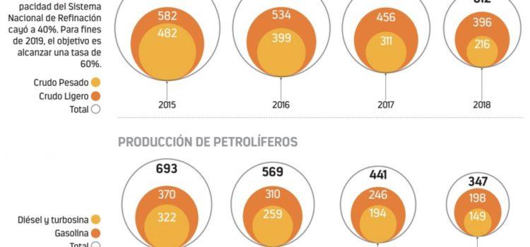 Discrepan Hacienda y AMLO por refinería