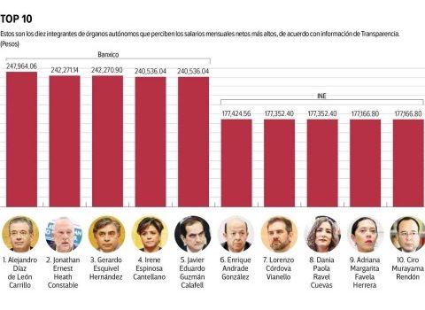 119 aún ganan más que el Presidente en organismos autónomos
